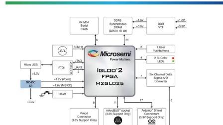 Microsemi FPGA Creative 开发板