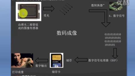 视频学摄影第2天:相机曝光的基本流程-迪映像