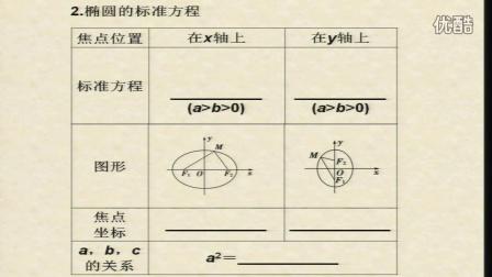 椭圆及其标准方程教学视频