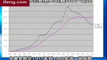 中国房地产的危机与前途