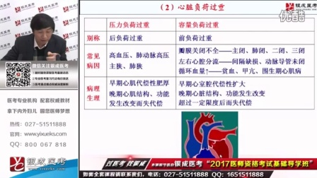 2017贺银成执业医师考试视频教程~心力衰竭①