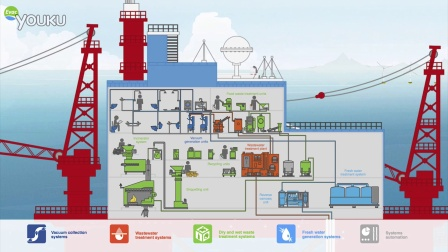 EvacCompleteCleantechSolution-Animation-offshore