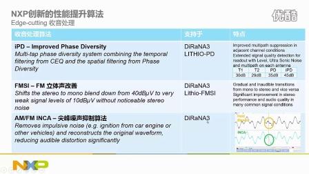 [FTF 2016中国站]面向中国市场的车载收音机解决方案-2