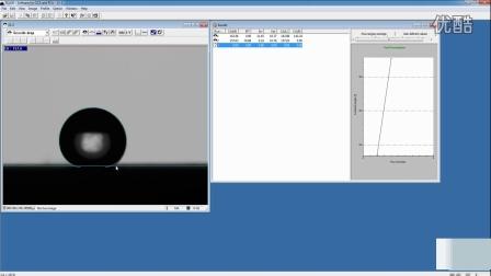 视频光学接触角测量仪测试前进后退角测试不同软件不同测试方法对比