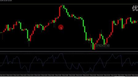 二元期权交易技巧 RSI 50线 顺势做单法 外汇短线顺势交易技术