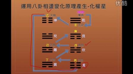 紫微斗数-化权原理探讨-王文華l老师