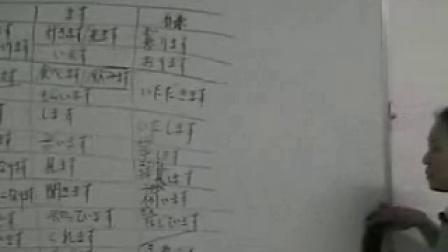 日语学习标准日本语初级下册第48-2课语法