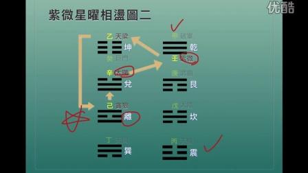 紫微斗数-化科原理探讨-王文華老师