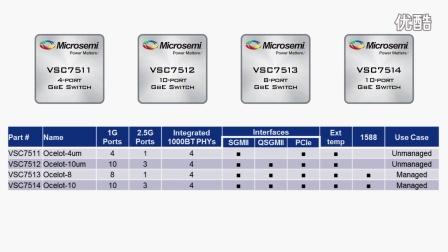 Microsemi 的 Ocelot 以太网交换芯片系列