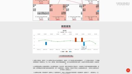 紫微斗數-进财时间点在何时-王文華老师