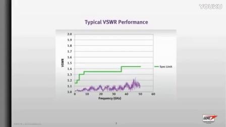 GORE®VNA 微波/射频测试组件