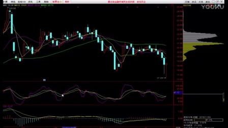 #股票视频# 股票BOLL通道指标教学- 投资技巧