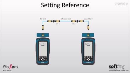 WireXpert 4500 多模 MPO 光纤测试 MPO Testing