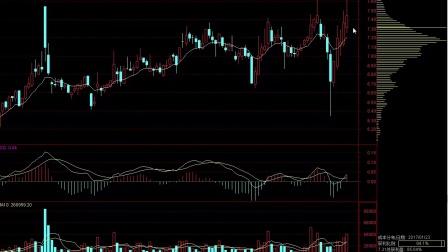 如何根据趋势线买卖股票