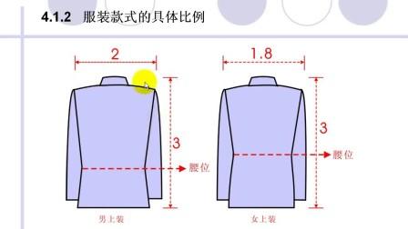 CDR服装设计与效果图绘制-4.1.3.服装款式的具体比例