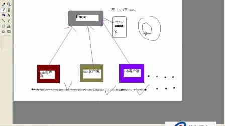 linux视频教程第14讲