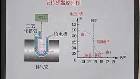 汽车维修_氧传感器检测和诊断_汽车维修技术