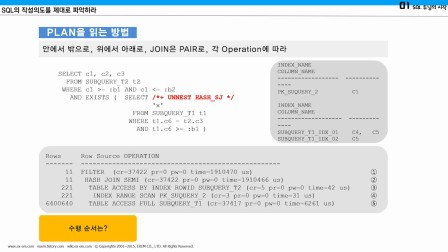【EXEM】SQL调优——数据库调优看这里