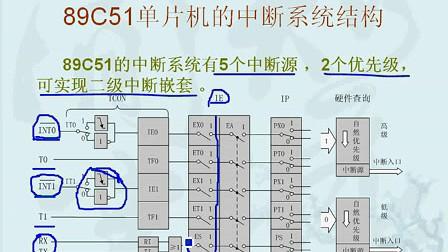 51单片机第14课.51到ARM征服嵌入式.外部中断的原理和应用(上)