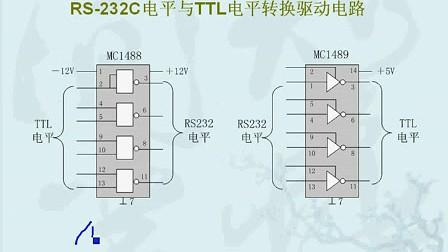51单片机第16课.从51到ARM征服嵌入式.串口通信原理合应用(上)