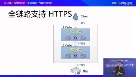 CDN HTTPS 解决方案及优化实践