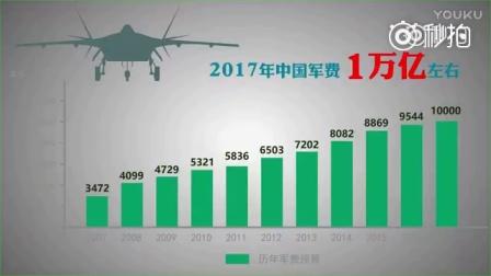 两分钟科普:中国军费花哪了?