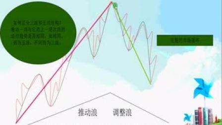 《八纹波浪战法》②下篇支撑压力位全剖析.投资理财技巧.K线基础知识.如何投资赚钱
