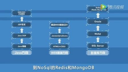 惠州北大青鸟新方舟职业培训学校,最新软件开发课程:ACCP8.0