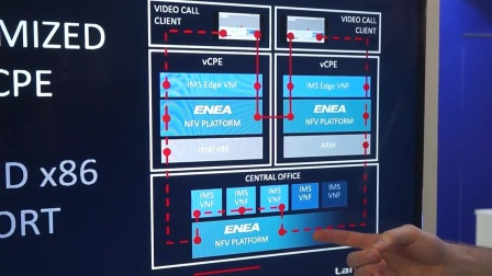 Enea NFV for the Edge Demonstration