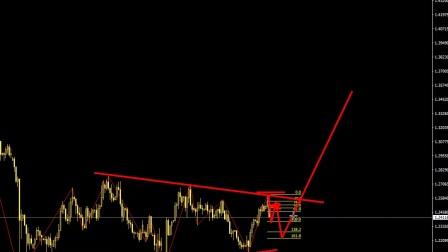 17年3月29波浪理论分析美元指数正在一个关键切入时机