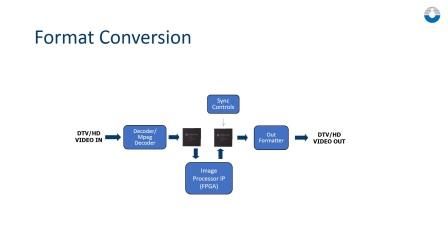 AL462 FIFO Memory Buffer Applications