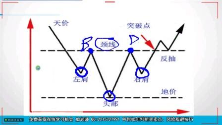 现货白银技术指标《形态使用指南》系列课程第一讲上【头肩顶】【头肩底】