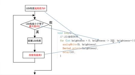 零基础入门学用Arduino教程 - 27 模拟输出3 - for循环