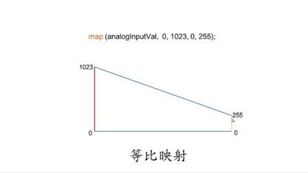 零基础入门学用Arduino教程 - 30 模拟输入3 - 电位器控制LED亮度