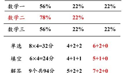 考研数学建议