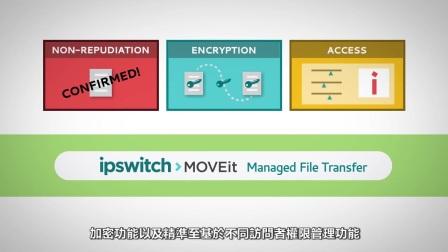 认识Ipswitch MOVEit MFT档案传输解决方案