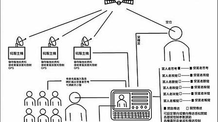 監視系統的腦控語言機說明_(360p)_标清