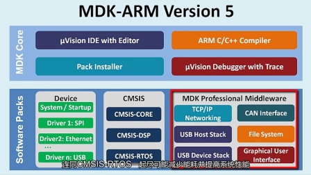 ARM MDK视频教程 03- 介绍ARM的Keil MDK Version5