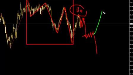 17.5.31美元、澳元、黄金原油、标普500、人民币操作策略