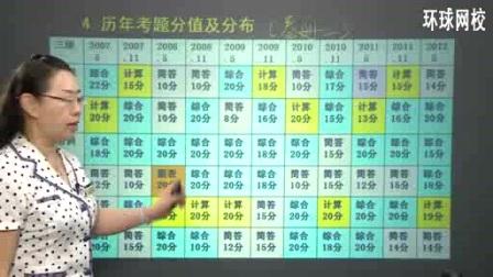 2017年人力资源管理师三级初学指导视频教程