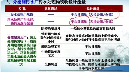 2015年度上海彭老师培训注册给排水专业公开课第八讲网络真题班之-污水设计流量的确定2015.1.10