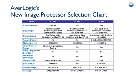 Averlogic Image Converters Comparison Chart