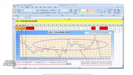图表数据更新同步(Excel电子表格应用技巧与交流)