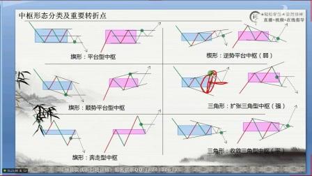 缠论实战系列培训班第12课02中枢形态分类及重要转折点