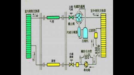 空调维修培训正版视频教程全集1-2空调的制冷和制热原理