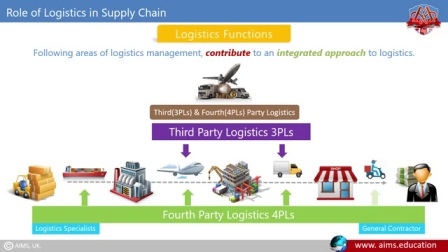 What is Logistics Management Definition & Importance in Supply Chain