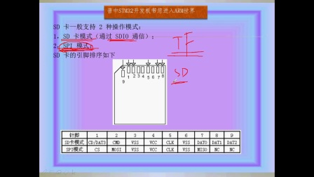 48.1 SD卡实验--SD卡介绍