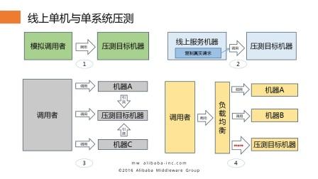 双11核武器全链路压测