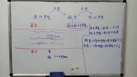 小学奥数《四年级》《五年级》行程问题流水和行船问题基础知识和例题-youku