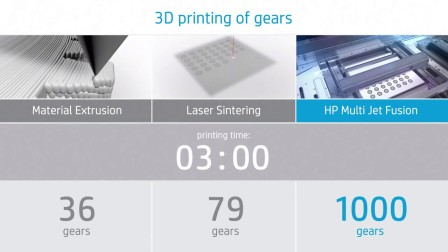 HP Multi Jet Fusion vs Material Extrusion and Laser Sintering for 3D Printing